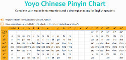 Pinyin Chart