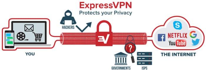Was ist Express VPN